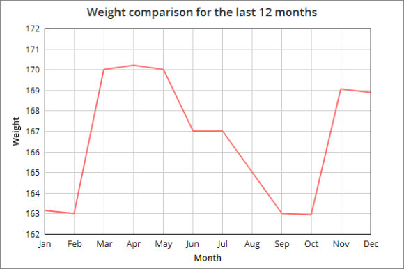 Weight chart example for a 12 month period